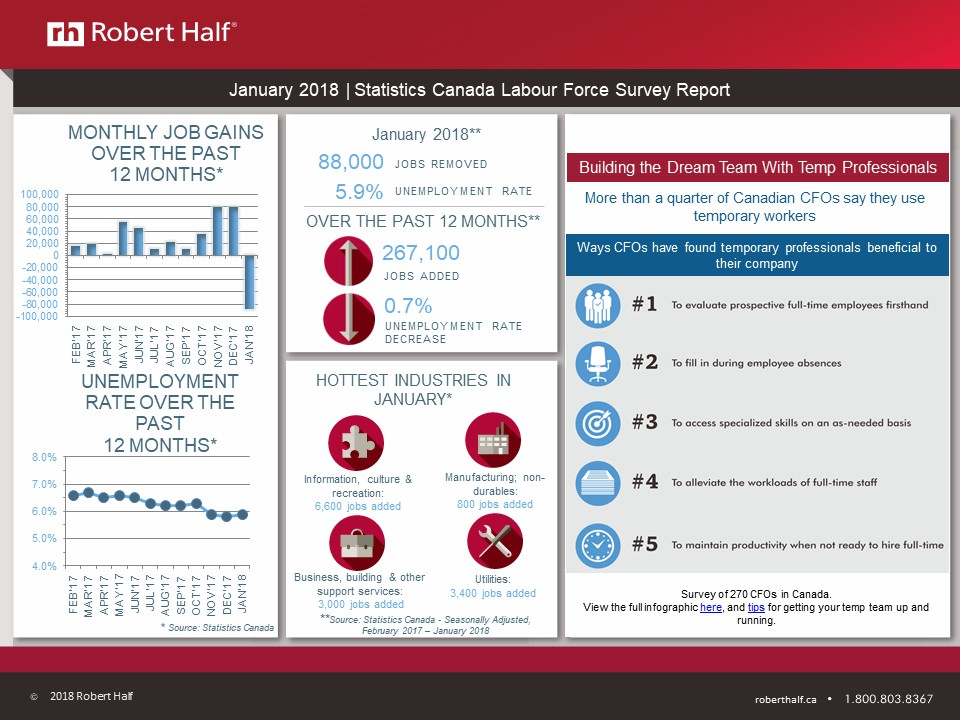robert half legal salary guide canada 2015