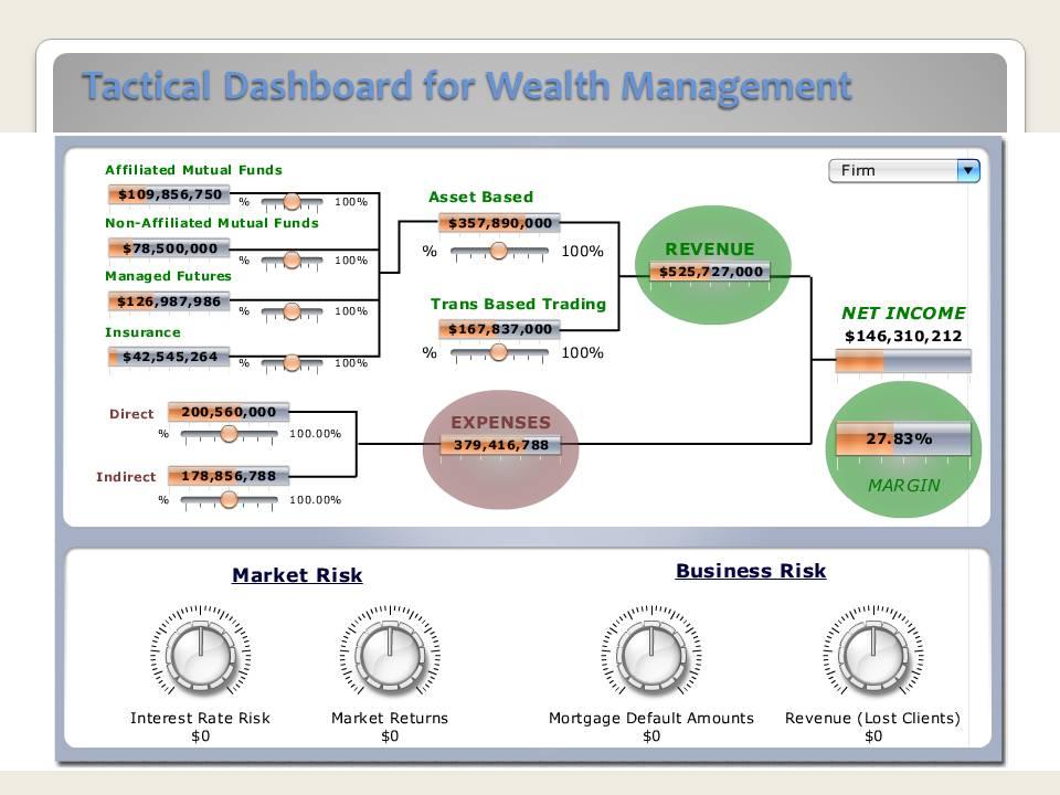 sap dashboard design user guide