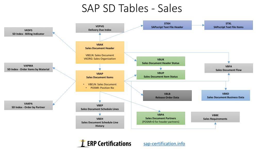sap hr configuration guide free download