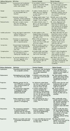 ego mechanisms of defense a guide for clinicians and researchers