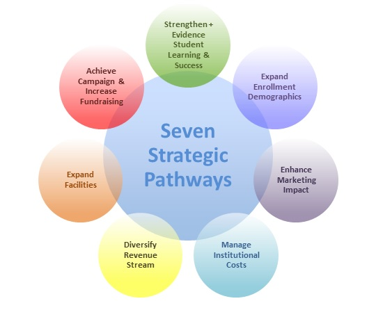 strategic planning for schools guide