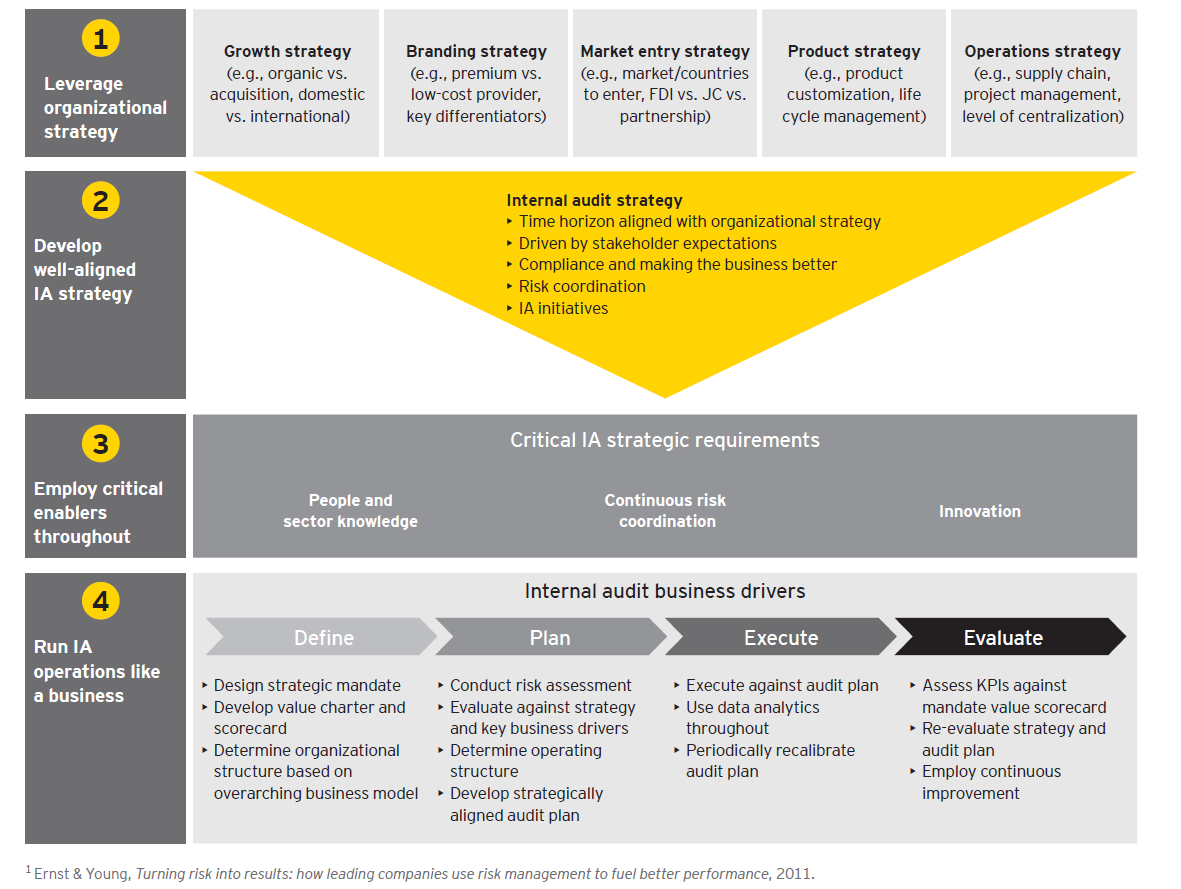 ey financial statement presentation guide