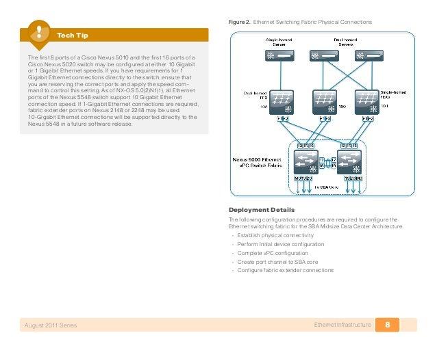 cisco nexus 5020 configuration guide