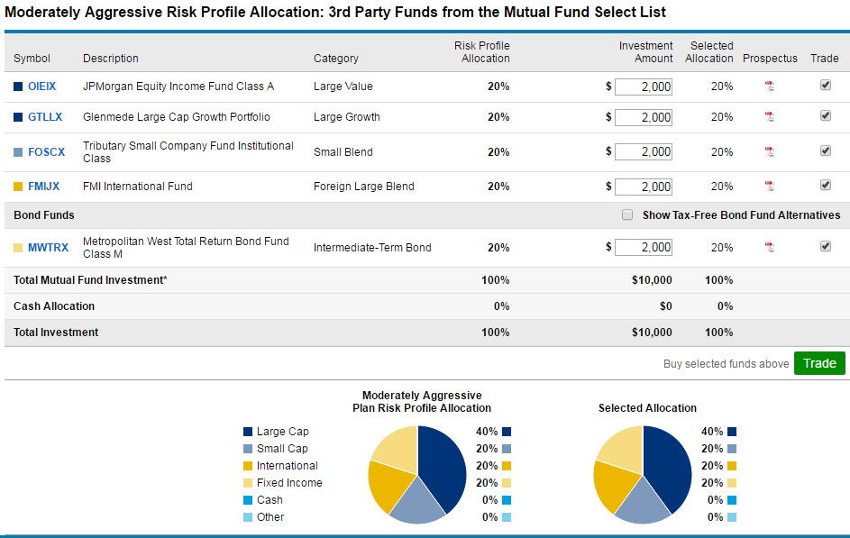 morningstar guide to mutual funds pdf