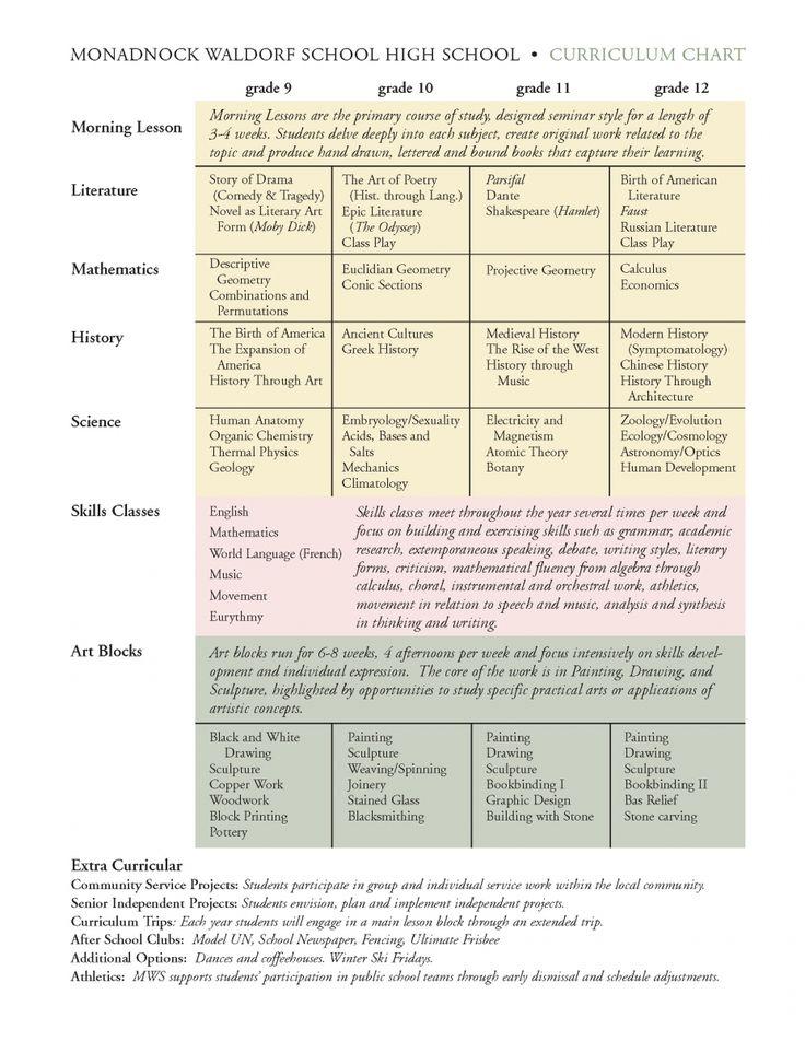 middle school math curriculum guide