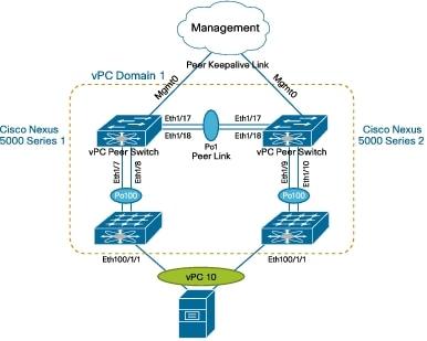 cisco nexus 9000 series nx os fundamentals configuration guide