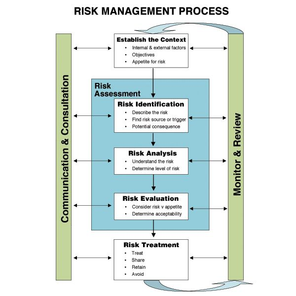 fraud risk management a guide to good practice
